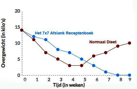 7x7 Afslank Receptenboek resultaten grafiek