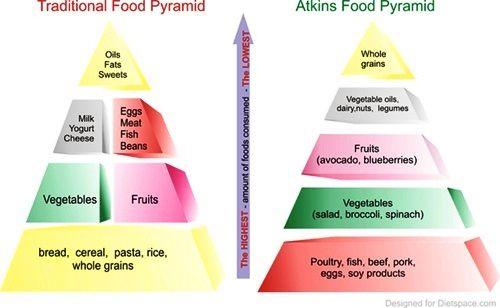 Traditionele voedselpiramide versus Atkins voedsel piramide