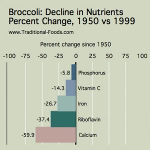 perte de nutriments brocoli