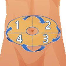 quadrant abdomen