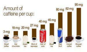 teneur en caféine