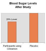 des recherches montrent que la cannelle peut entrainer une baisse de la glycémie de 29%