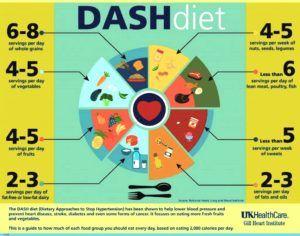 dash dieet infographic