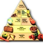 Het DASH Dieet – Hoe Werkt Het? En Werkt Het?