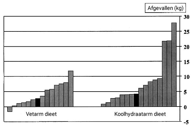 extreem-koolhydraatarm-dieet