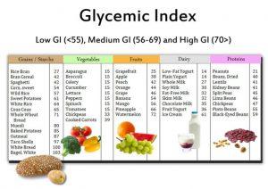 glycemische index van groente, fruit, zuivel en eiwitten