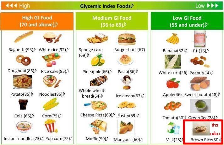 voeding met lage glycemische index