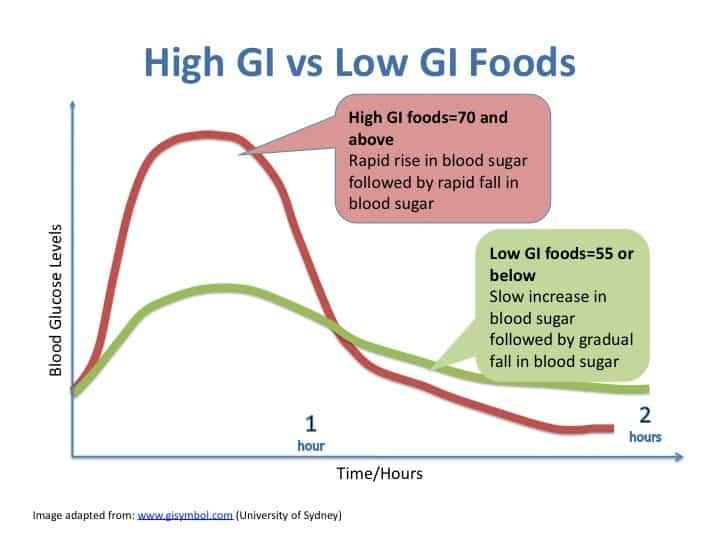 régime montignac index glycémique