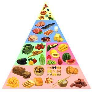 Voedselpiramide van voedingsbronnen met lage glycemische lading