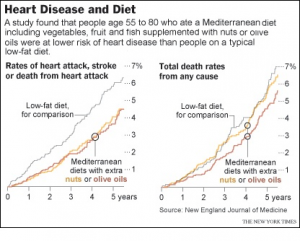 régime méditerranéen santé cardiovasculaire