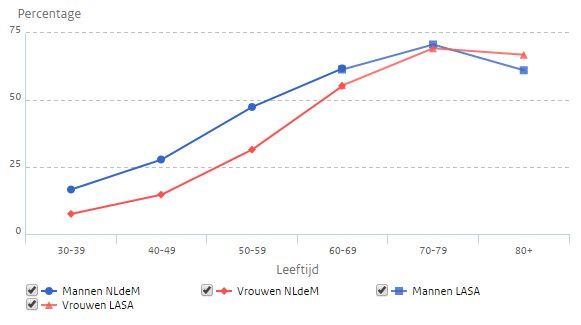 hoge bloeddruk leeftijd nederland