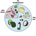 Keto Dieet: Uitleg, Voedingsschema, 9 Recepten en 4 Gevaren