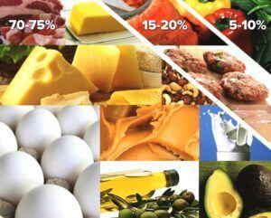 keto dieet hoofdfoto