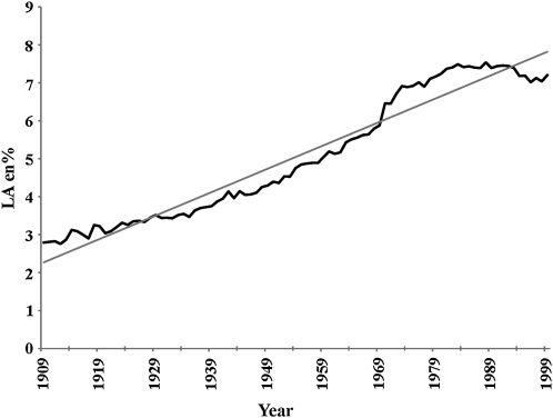 Grafiek dat laat zien dat het aandeel van linolzuur (omega 6) explosief is gestegen