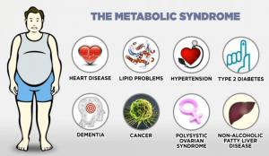 symptomen van het metabole syndroom bij mannen