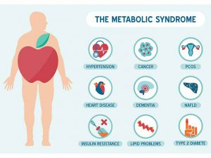 9 symptomen van het metabole syndroom