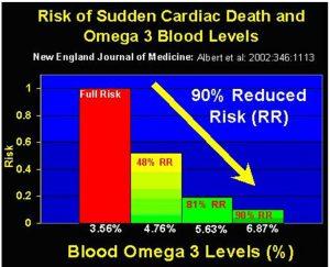 Omega-3 vetzuren is goed voor het hart