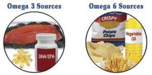 sources oméga-3 et oméga-6