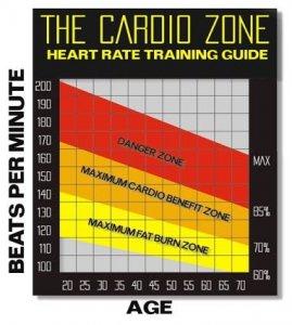 verbrandingszone cardio