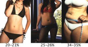 3 vrouwelijke modellen met verschillende vetpercentages