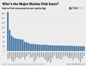 consommation de poisson