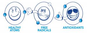 illustratie van gezonde atomen, vrije radicalen en antioxidanten
