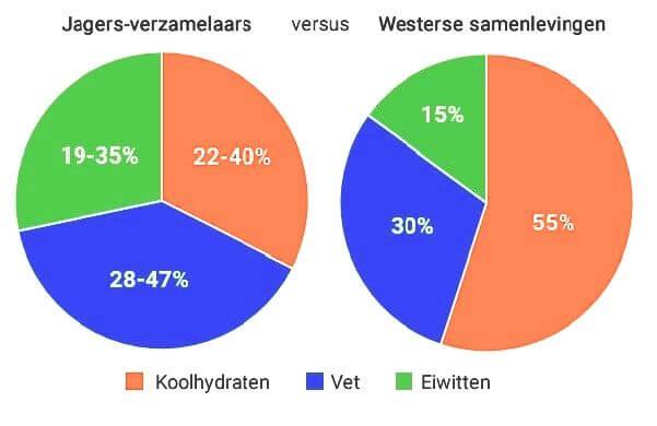westerse samenleving versus jagers