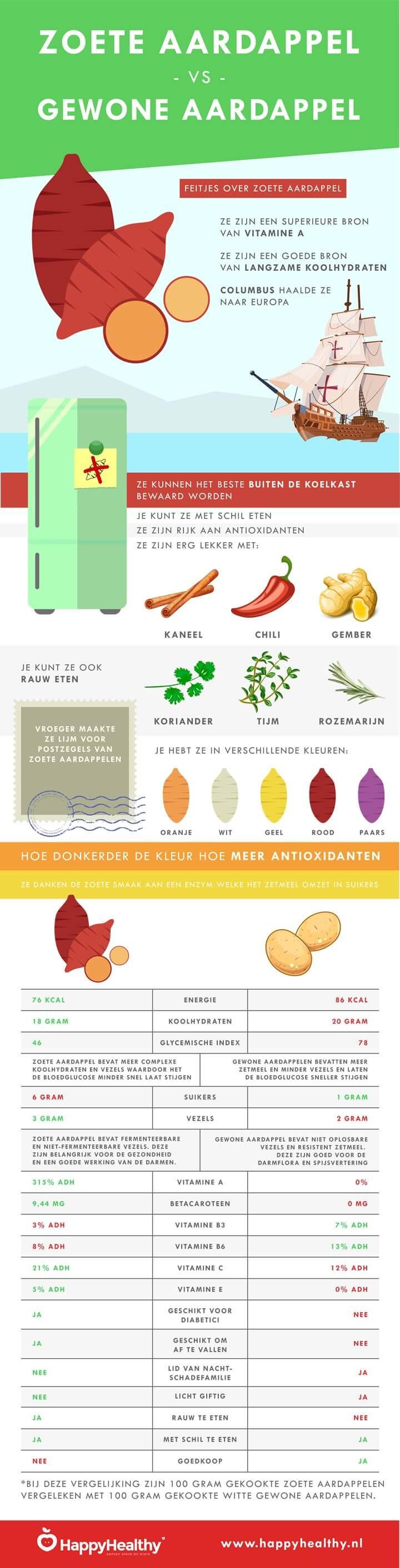Zoete aardappel infographic
